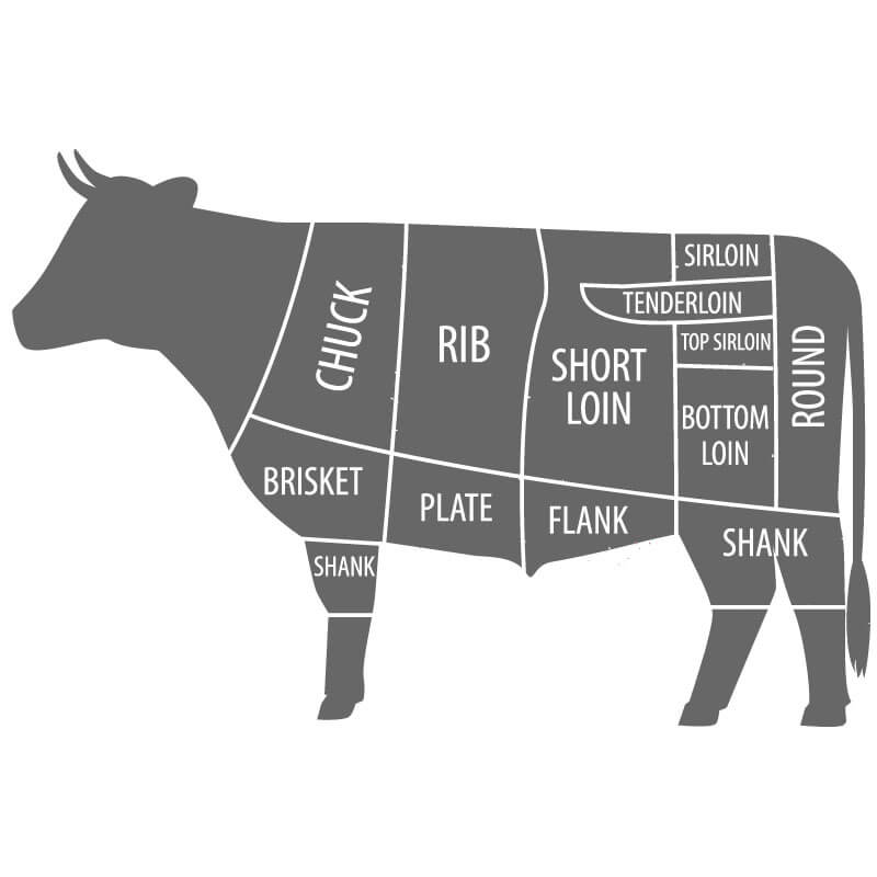 Image - Beef Cuts & Cooking Tips
